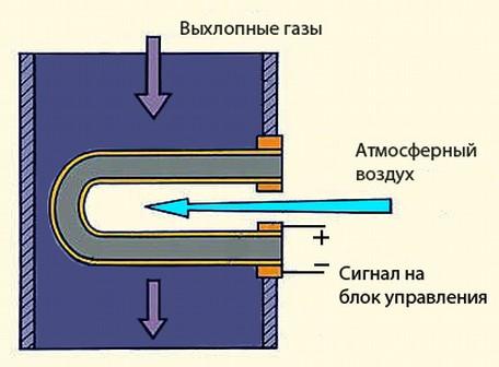 Что нужно знать о лямбде (датчик кислорода)?