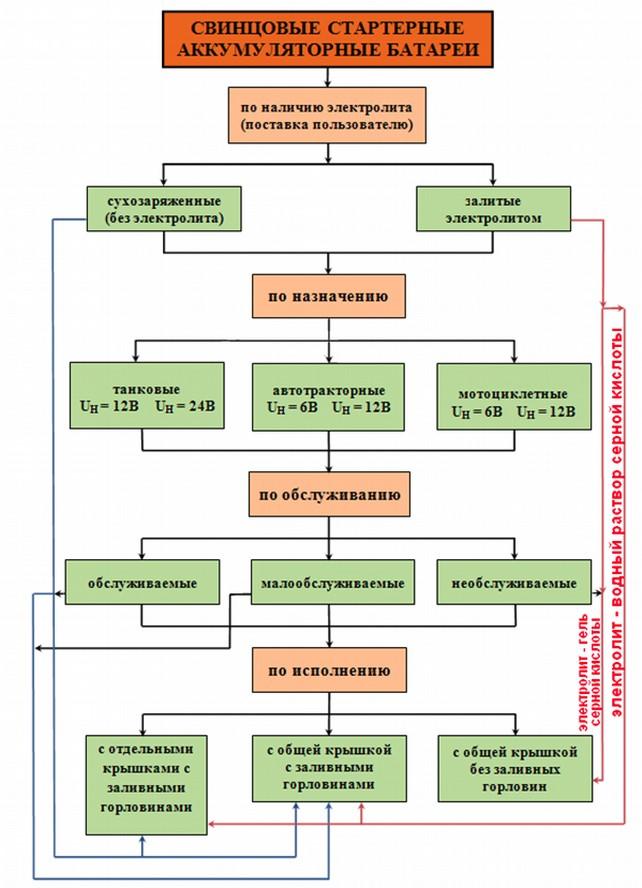 АКБ авто: конструкция, классификация, выбор, правила эксплуатации