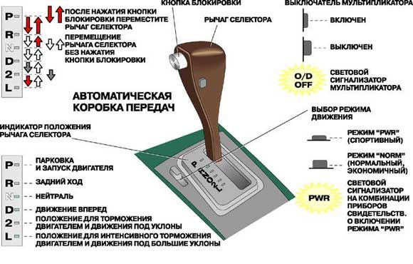 Как управлять автомобилем с автоматической коробкой передач?