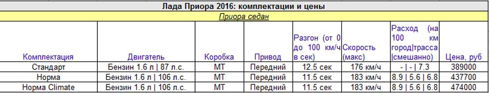 Обзор новой Лады Приора 2016